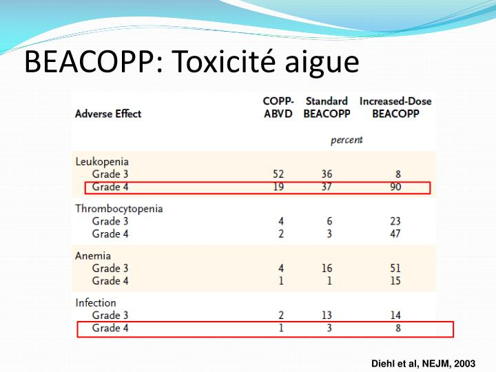 BEACOPP: Toxicité aigue
