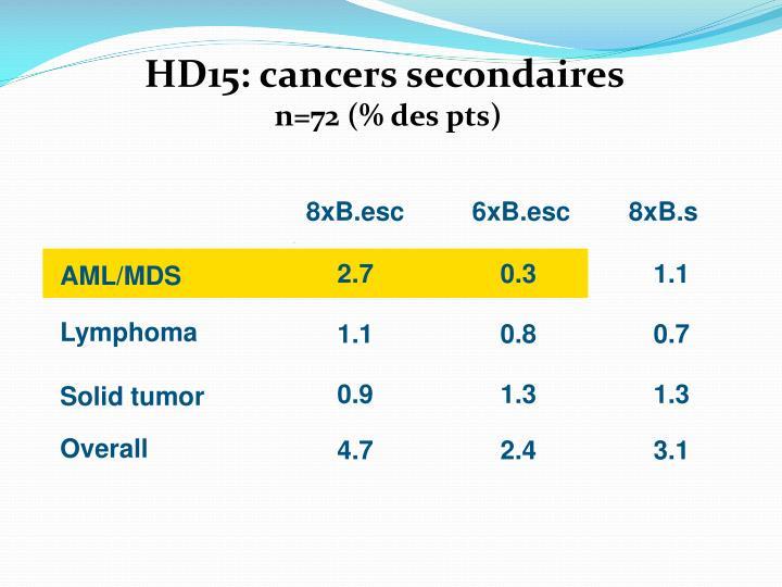 HD15: