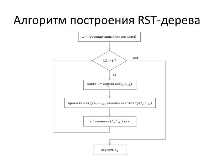 Алгоритм построения