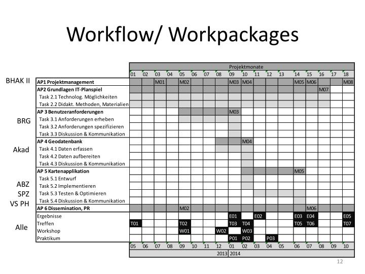 Workflow/