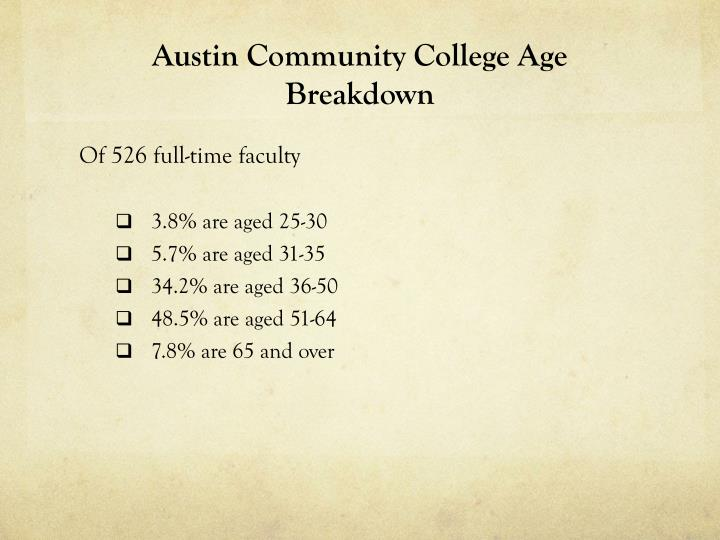 Austin Community College Age Breakdown