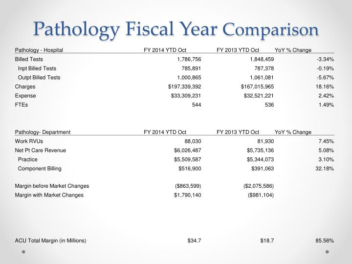 Pathology Fiscal Year