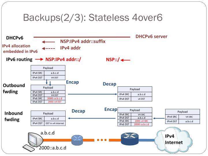 Backups(2/3): Stateless 4over6