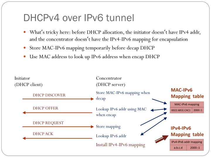 DHCPv4 over IPv6 tunnel