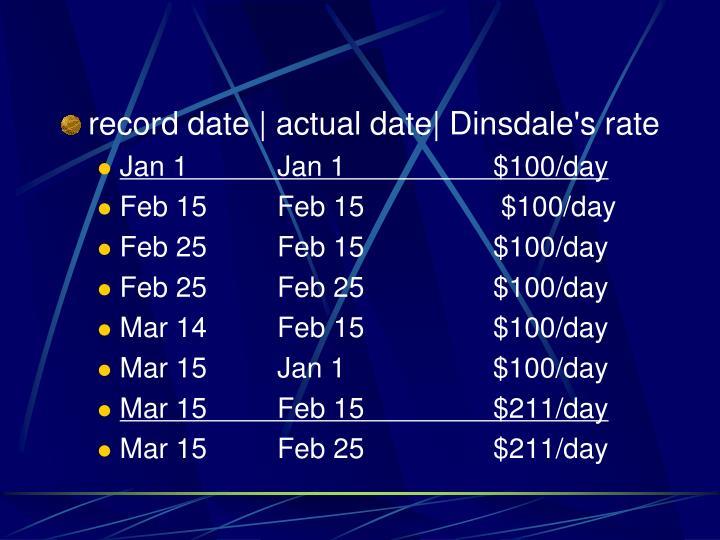 record date | actual date|
