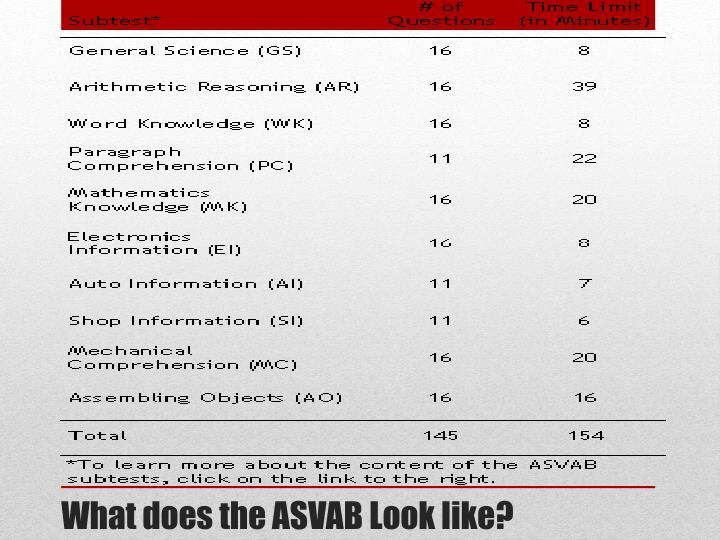 What does the ASVAB Look like?