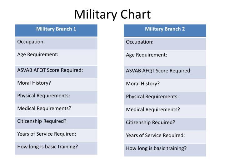 Military Chart