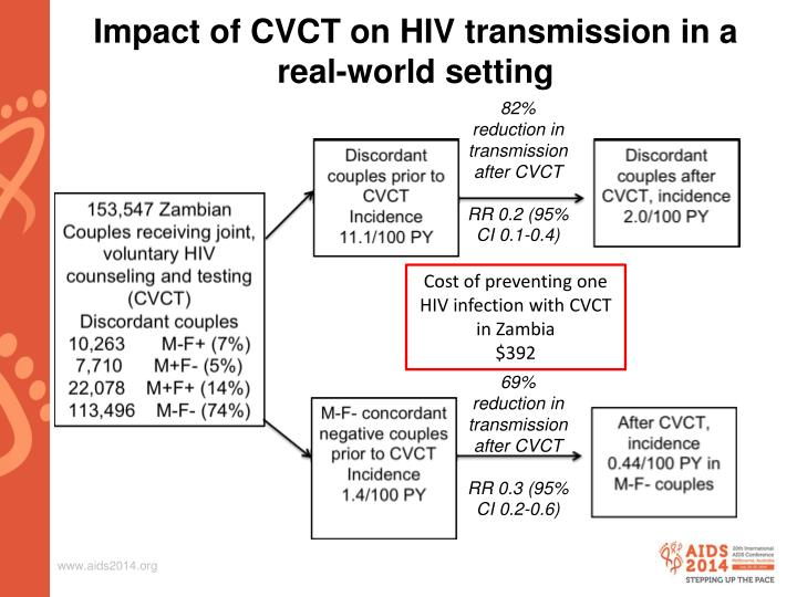 Impact of CVCT on HIV