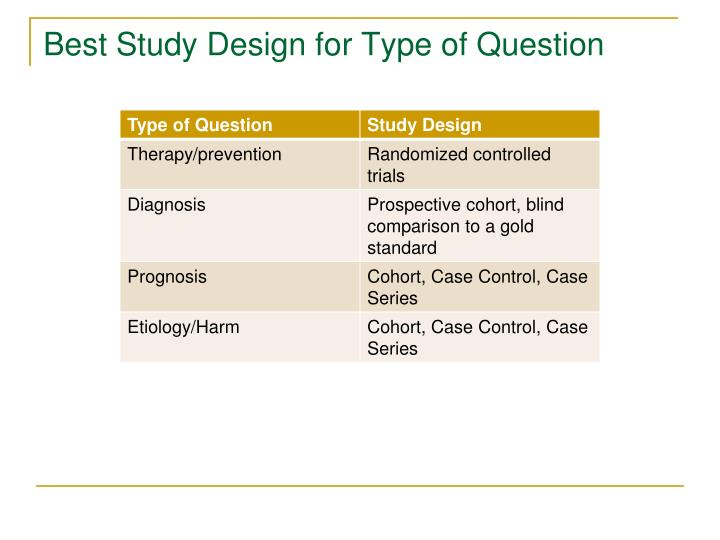 Best Study Design for Type of Question