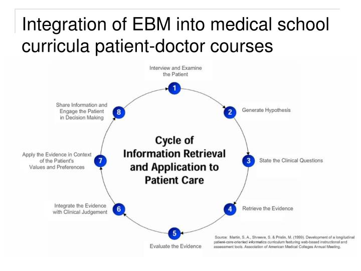Integration of EBM into medical school curricula patient-doctor courses