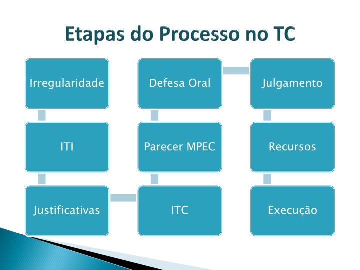 Etapas do Processo no TC