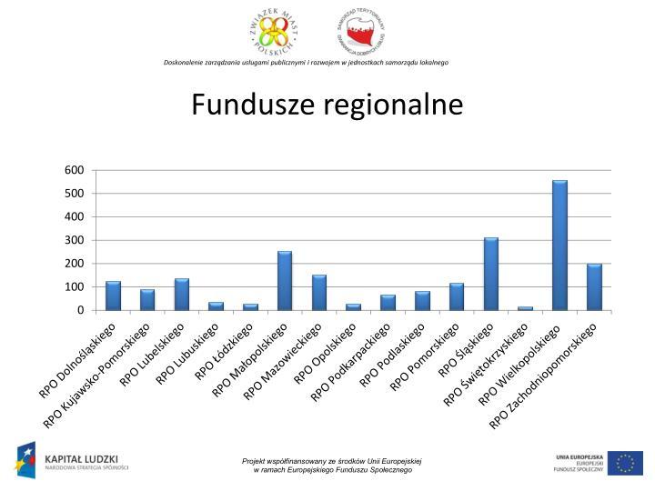 Fundusze regionalne