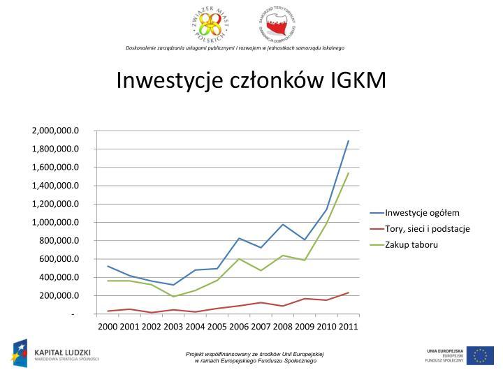Inwestycje członków IGKM