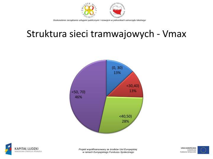 Struktura sieci tramwajowych -