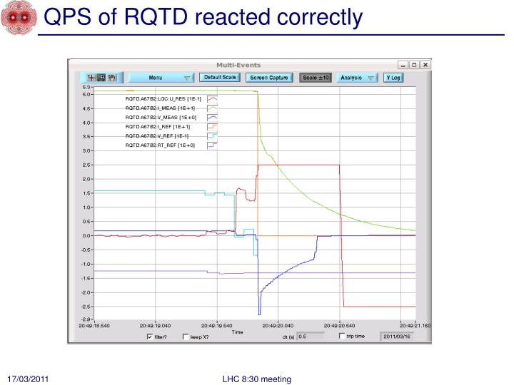 QPS of RQTD reacted correctly