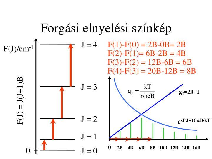 F(1)-F(0) = 2B-0B= 2B