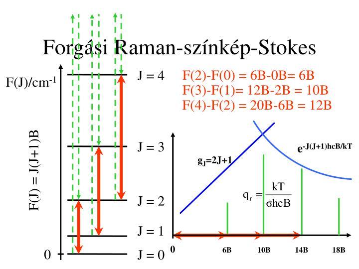 F(2)-F(0) = 6B-0B= 6B
