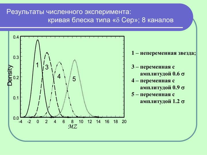 Результаты численного эксперимента: