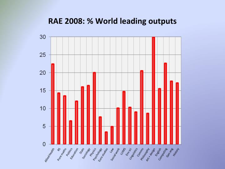 RAE 2008: % World leading outputs