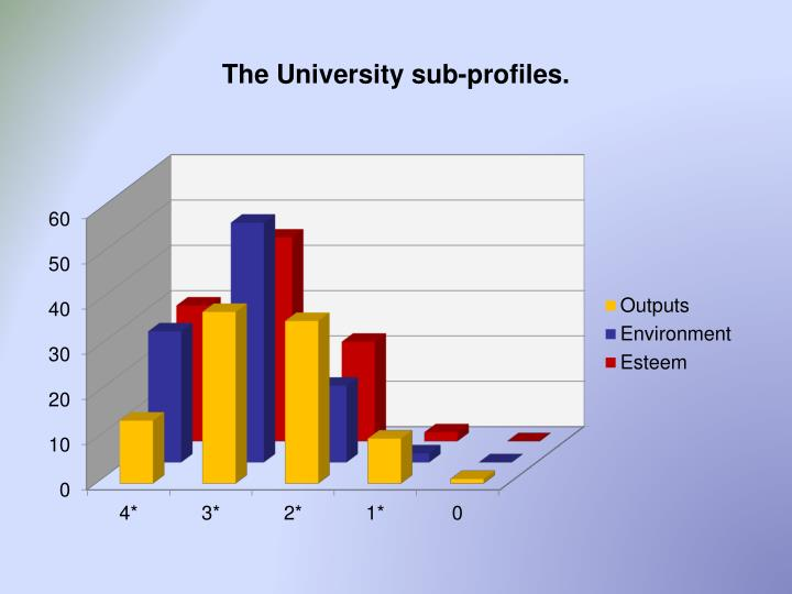 The University sub-profiles.