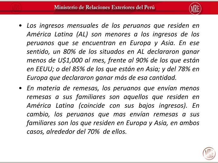 Los ingresos mensuales de los peruanos que residen en América Latina (AL) son menores a los ingresos de los peruanos que se encuentran en Europa y Asia. En ese sentido, un 80% de los situados en AL declararon ganar menos de U$1,000 al mes, frente al 90% de los que están en EEUU; o del 85% de los que están en Asia; y del 78% en Europa que declararon ganar más de esa cantidad.