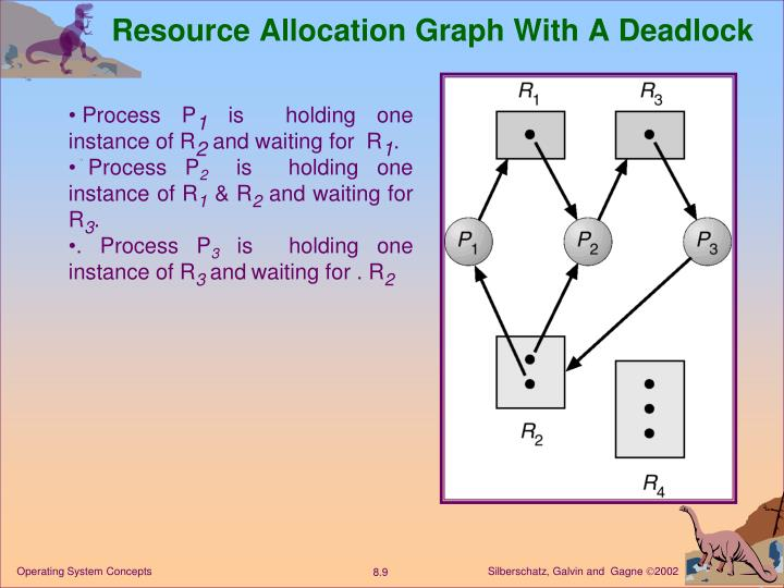 Resource Allocation Graph With A Deadlock