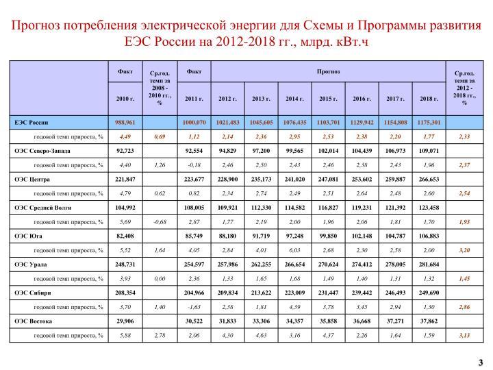 Прогноз потребления электрической энергии для Схемы и Программы развития ЕЭС России на 201