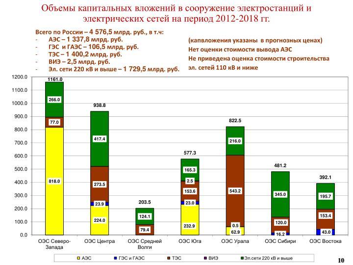 Объемы капитальных вложений в сооружение электростанций и электрических сетей на период 201