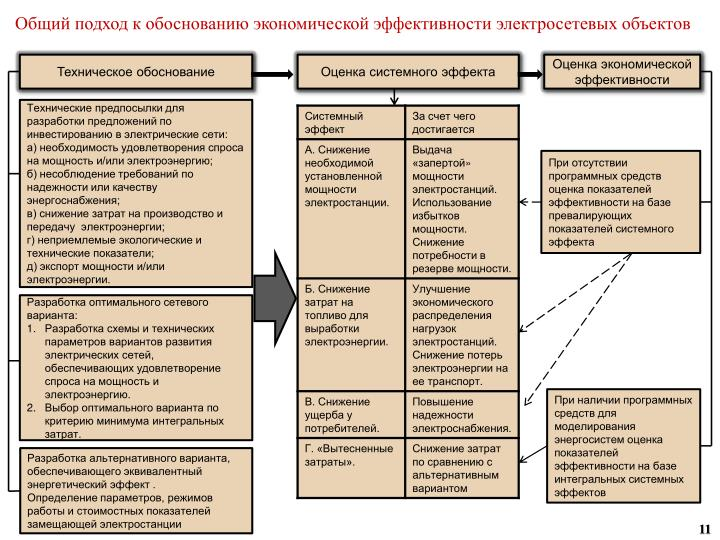 Общий подход к обоснованию экономической эффективности