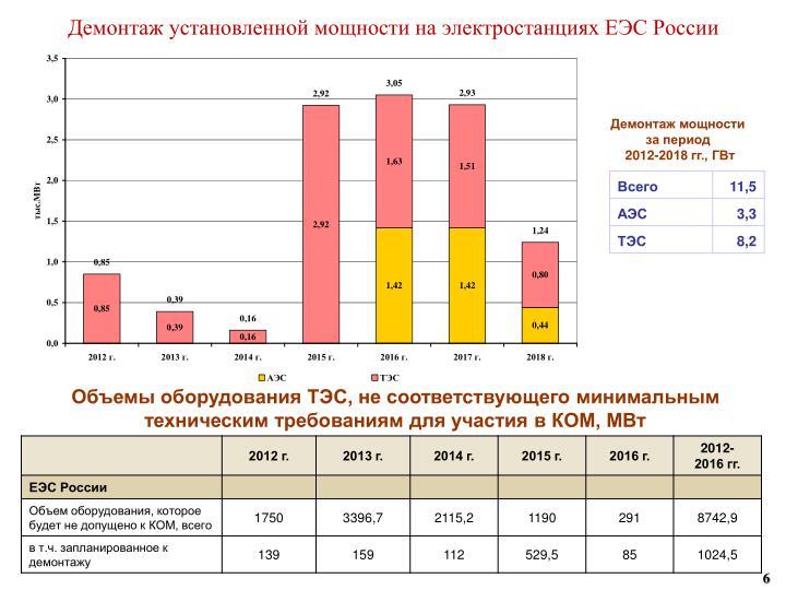 Демонтаж установленной мощности на электростанциях ЕЭС России