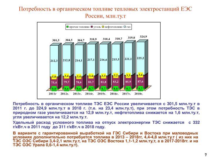 Потребность в органическом топливе тепловых электростанций ЕЭС России,