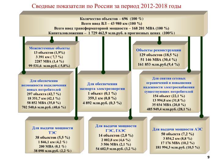Сводные показатели по России за период 2012-2018 годы