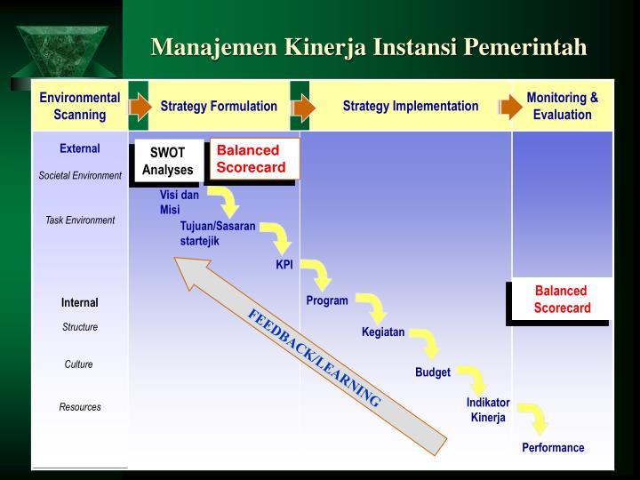 Manajemen Kinerja Instansi Pemerintah