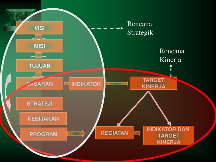 Rencana Strategik
