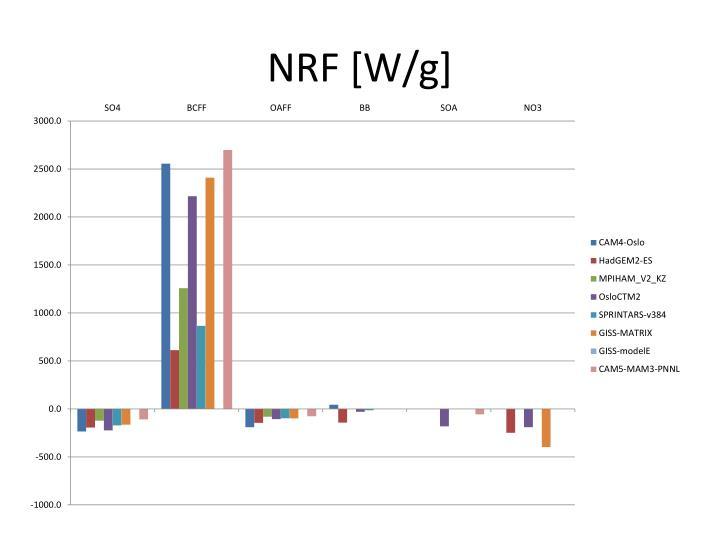 NRF [W/g]
