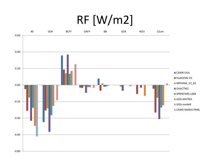 RF [W/m2]