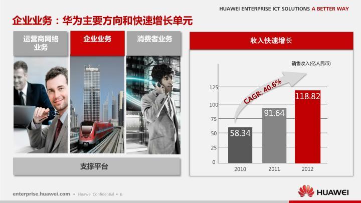 企业业务:华为主要方向和快速增长单元