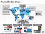 amplia clientela global