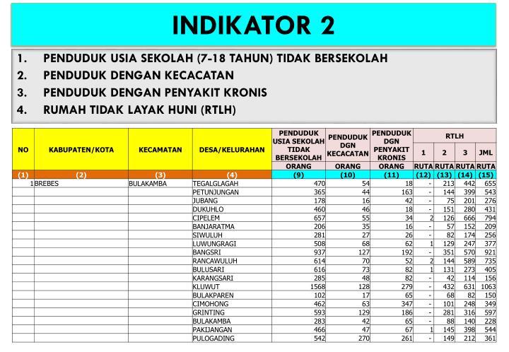 INDIKATOR 2