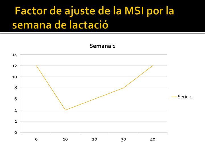 Factor de ajuste de la MSI por la semana de