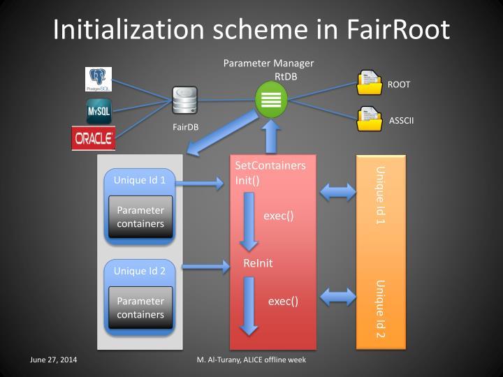 Initialization scheme in