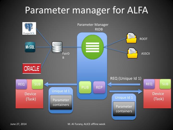 Parameter manager for ALFA