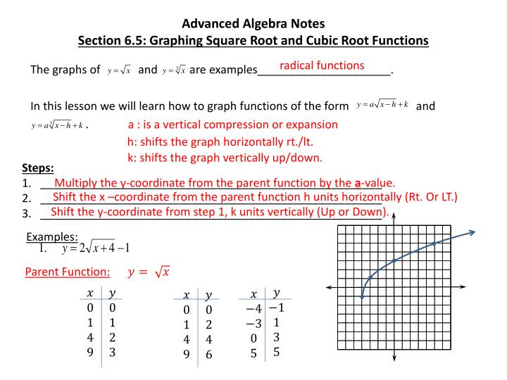 Graphing square root functions worksheet answer key