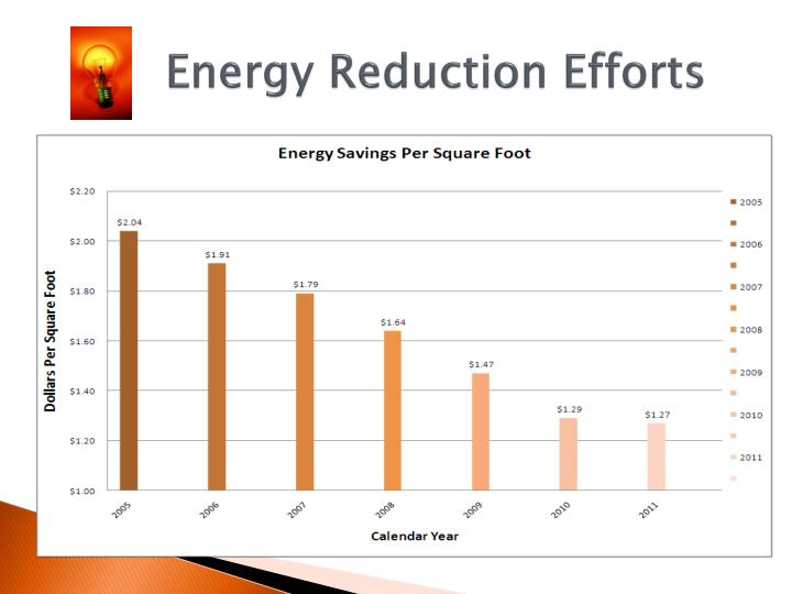 Energy Reduction Efforts