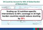 34 countries account for 90 of global burden of malnutrition