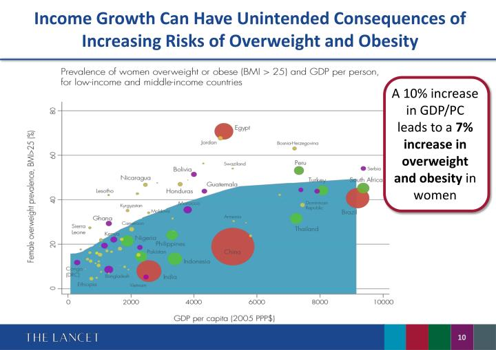 Income Growth Can Have Unintended Consequences of Increasing Risks of Overweight and Obesity