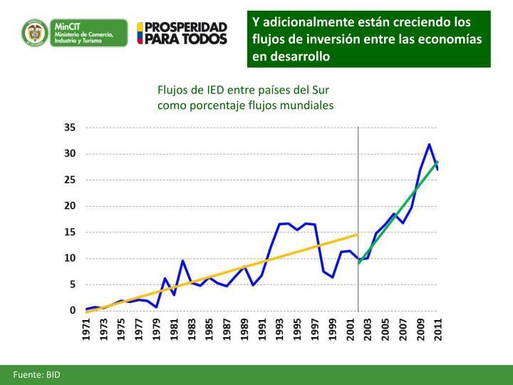 Y adicionalmente están creciendo los flujos de inversión entre las economías en desarrollo