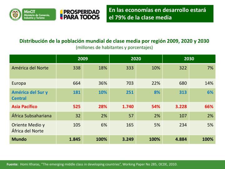 En las economías en desarrollo estará el 79% de la clase media