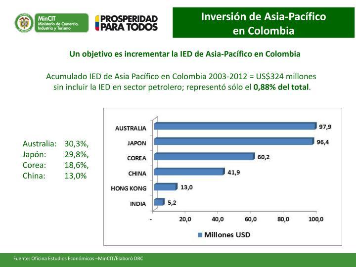 Inversión de Asia-Pacífico