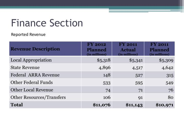 Finance Section